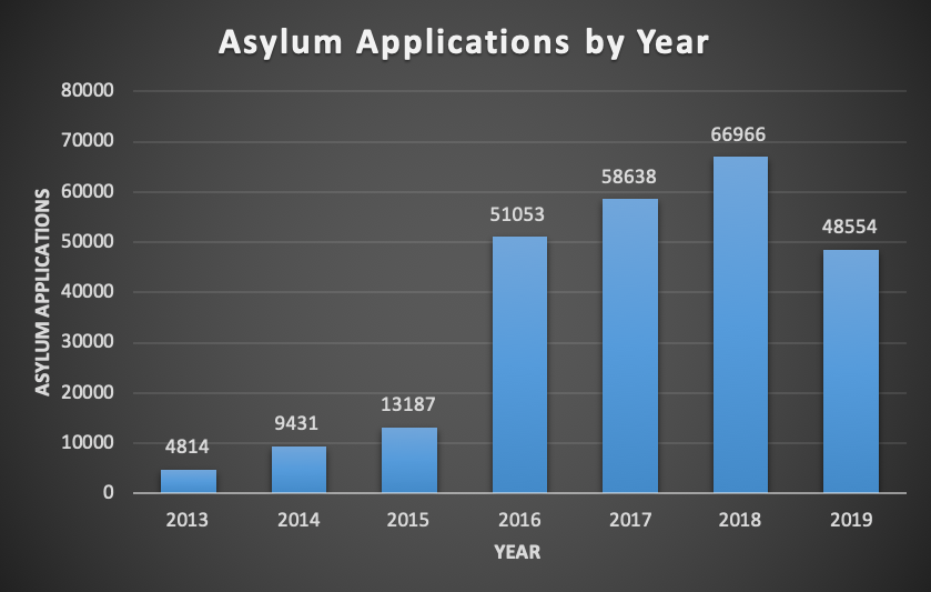 Asylum applications per year