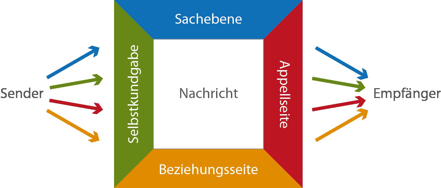 Schulz Von Thun Vier Seiten Modell